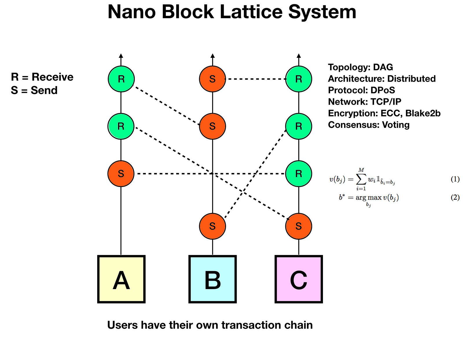 block_lattice_diagram